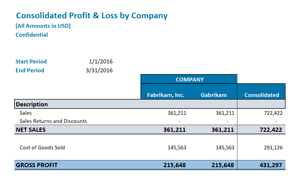 Gp060 Gl Consolidated Profit And Loss