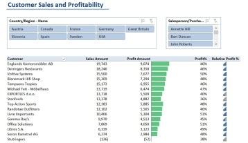 Nav003 Customer Sales And Profitability