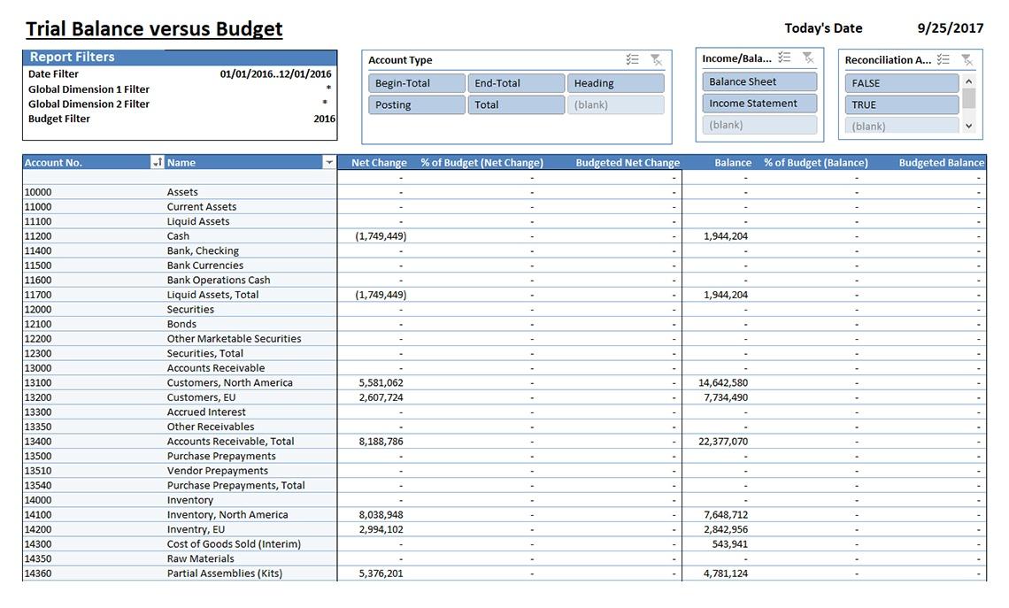 Nav013 Trial Balance Vs Budget