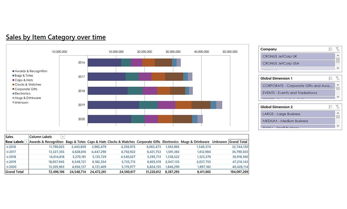 Nav056 Enterprise Sales By Item Category Over Time V4.0