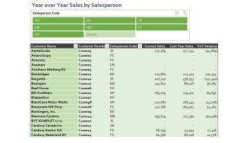 Nav085 Year Over Year Sales By Salesperson