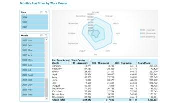 Nav091 Enterprise Work Center Time Evaluation V3.0