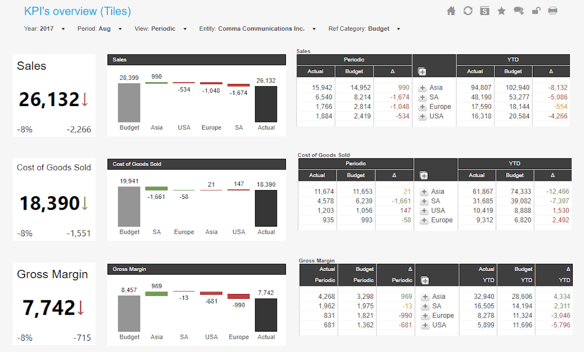 Executive CFO KPI Overview Dashboard
