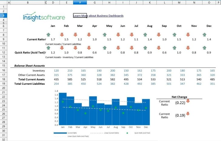 Cfo Kpi Current Ratio Dashboard