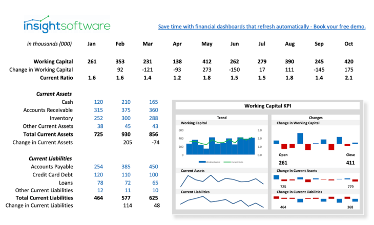 Cfo Kpi Working Capital Dashboard