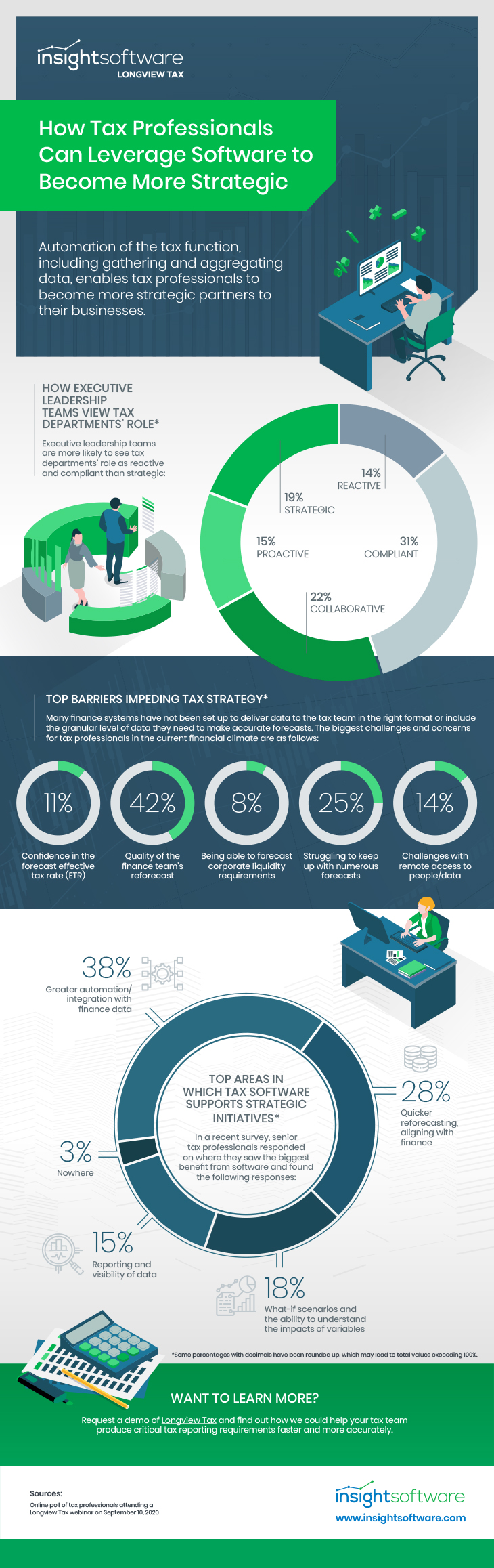 11 2020 Tax Infographic Enhancing Value For Tax Teams