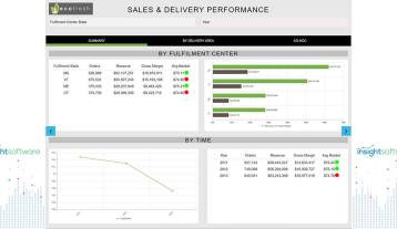 Sales And Delivery Performance