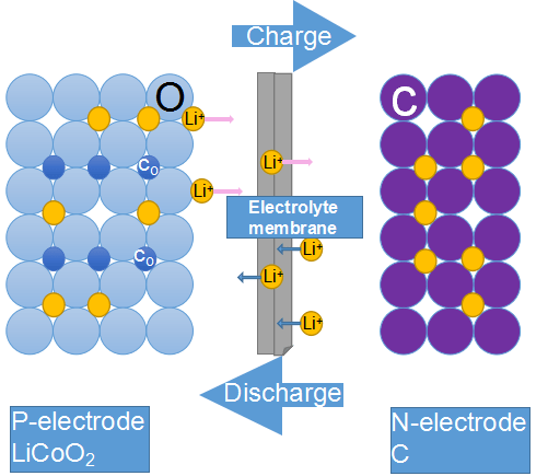 How Does a Lithium-ion Battery Work? - Insight Solutions Global
