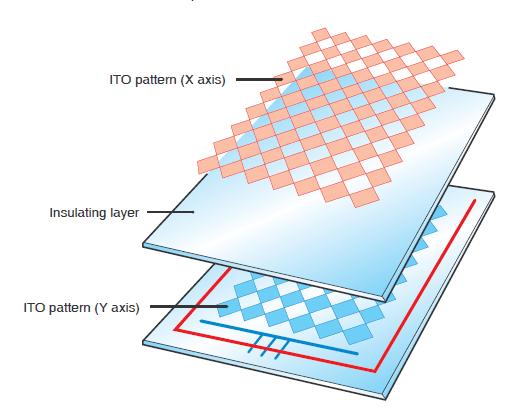 Touch panel sensor