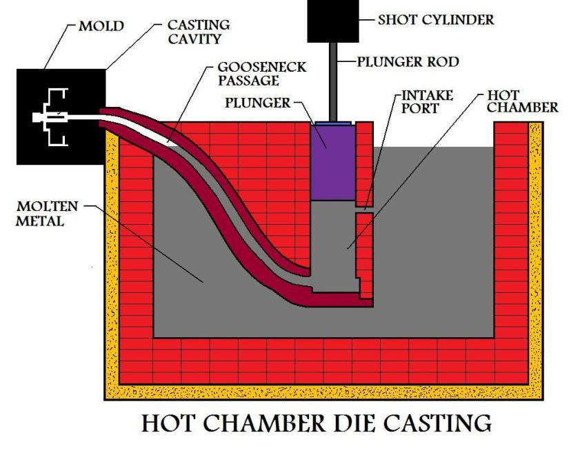 The Die Casting Manufacturing Process in Detail - Insight