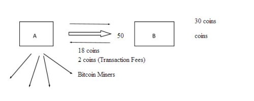 all about bitcoins, what is bitcoin