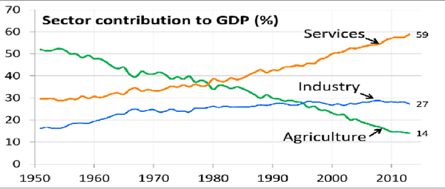 effects of liberalization on n economy and society insights these along pursued export led growth whereas n economy still relies almost wholly on domestic consumption