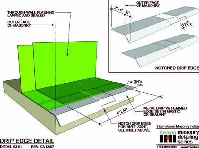 Insitebuilders-Simple Modeling