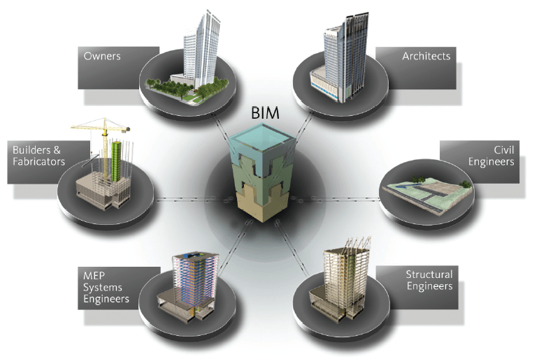Insitebuilders: BIM Promises