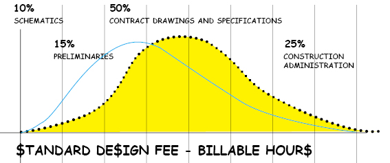 Rethinking the design fee - Insitebuilders