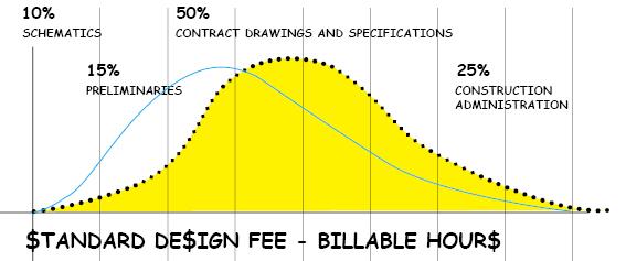 Rethinking the design fee - Insitebuilders