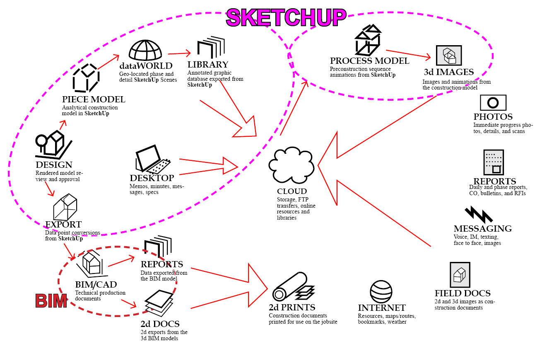 Insitebuilders - SketchUp Max