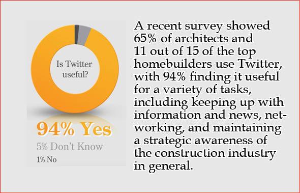 Insitebuilders - Twitter Use