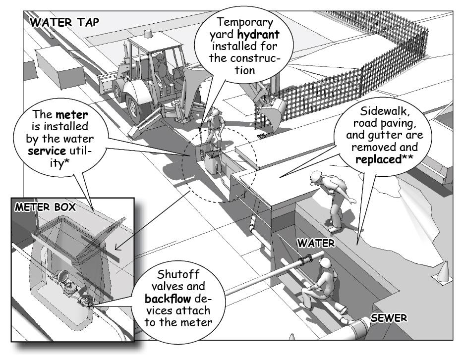 Water Tap - Preconstruction Planning - Insitebuilders