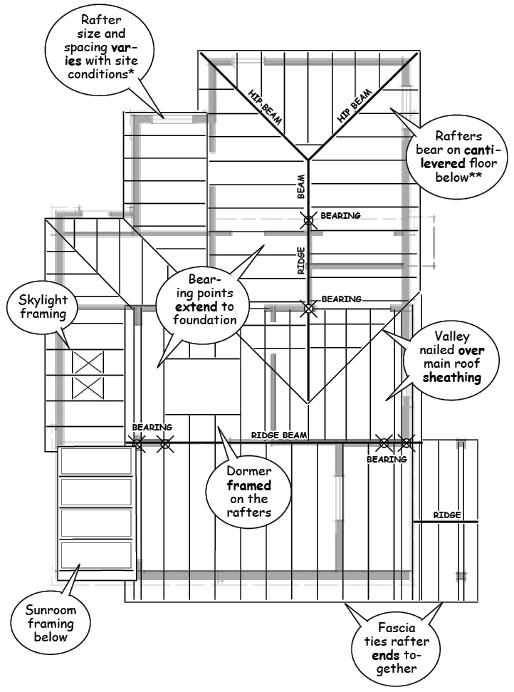 Framing Phase – Insitebuilders