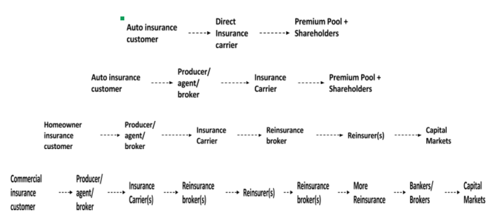 Commercial Insurance Brokers >> Why I Don T Believe In Disintermediation Of Insurance