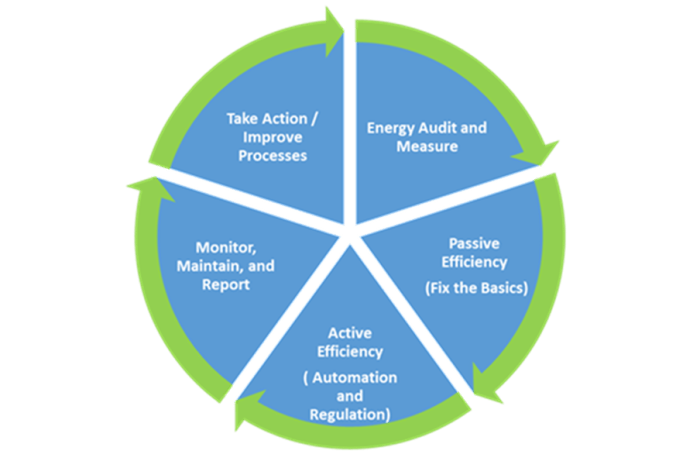 Energy Efficiency Lifecycle
