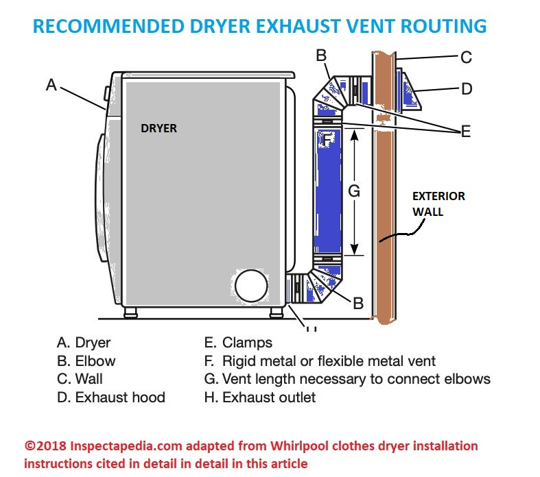 clothes dryer vent installation
