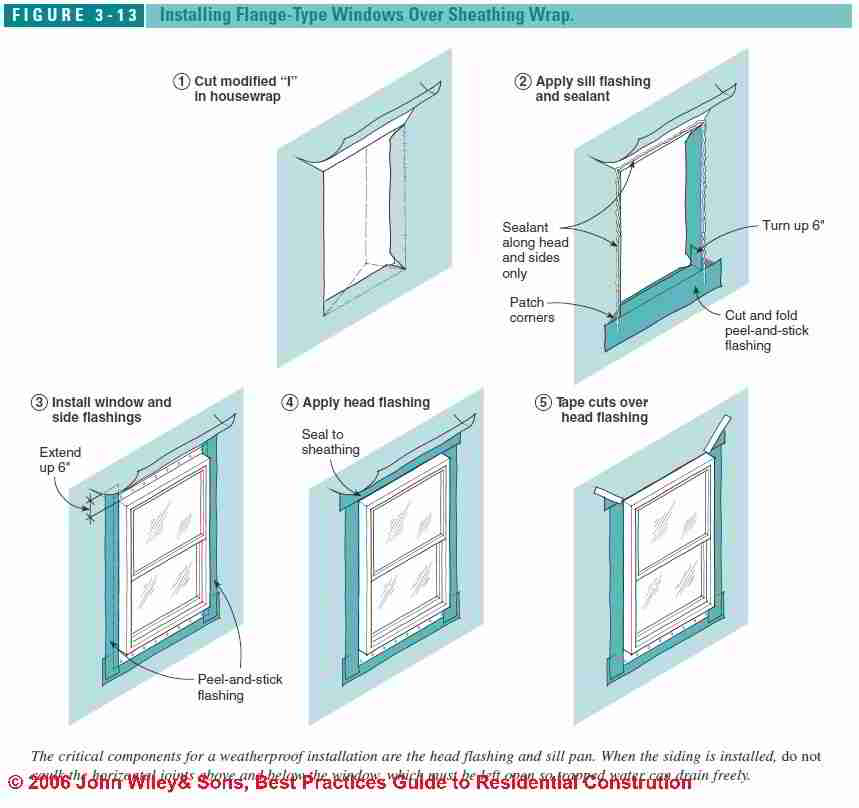 Image Result For How To Install Vinyl Replacement Windows In A Wood Frame