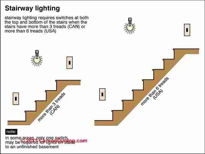 stair lighting guide to lighting