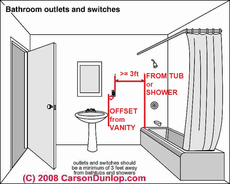 Electrical Outlet Height, Clearances & Spacing, How Much
