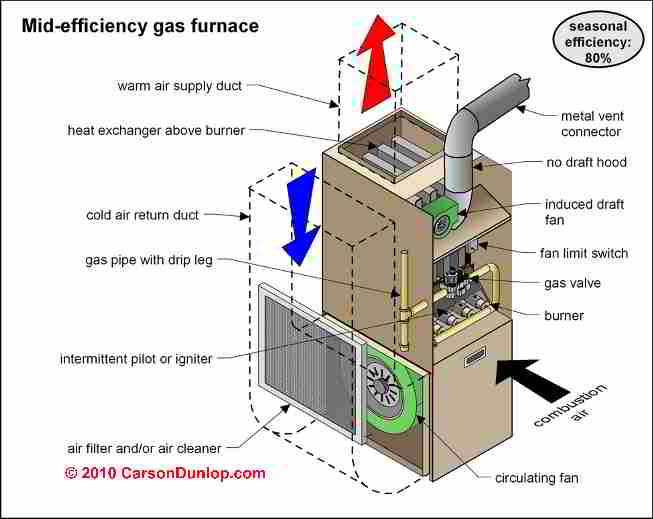 Image Result For Does An Electric Water Heater Have A Pilot Light