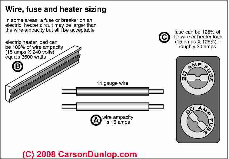 how to use the heater at home