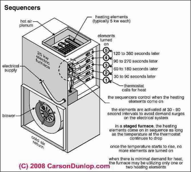 electrical furnace diagram  download wiring diagrams •