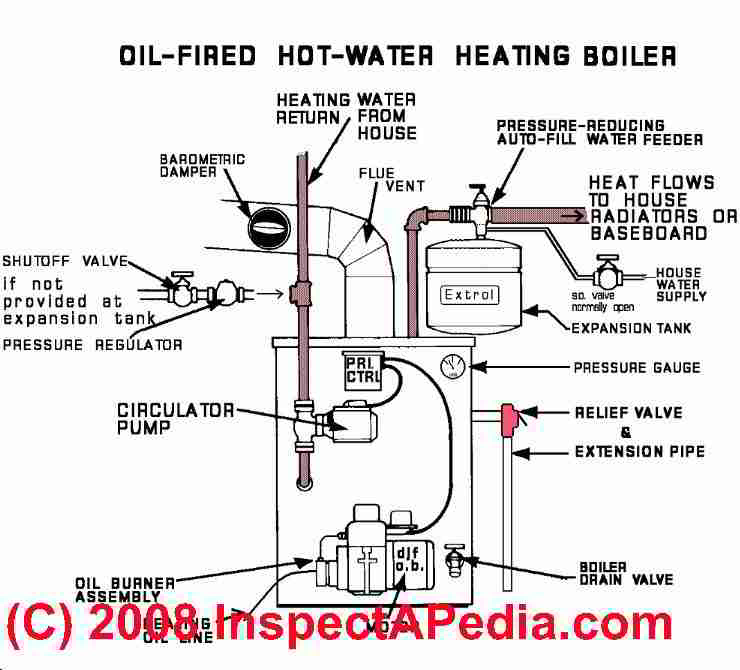 Wiring Diagram For Steam Boiler The Wiring Diagram readingratnet