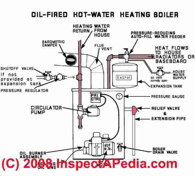 steam boiler control wiring diagram wiring diagram steam heating system controls gauges photo oil fired steam boiler wiring diagram