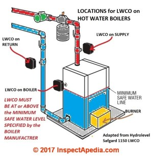 Low Water Cutoff Controls: Guide to LWCOs on hot water heating systems Troubleshooting & Repair