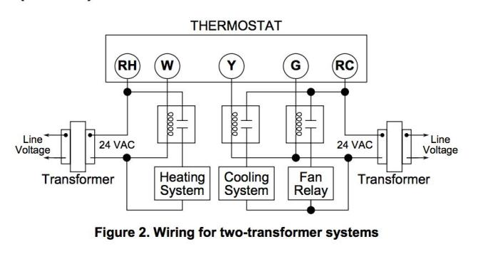 furnace wiring diagram on for white rodgers transformer
