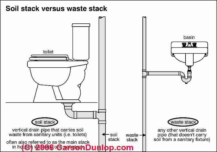 Toilet Overflow Clogged Toilet Repair Blocked Toilet