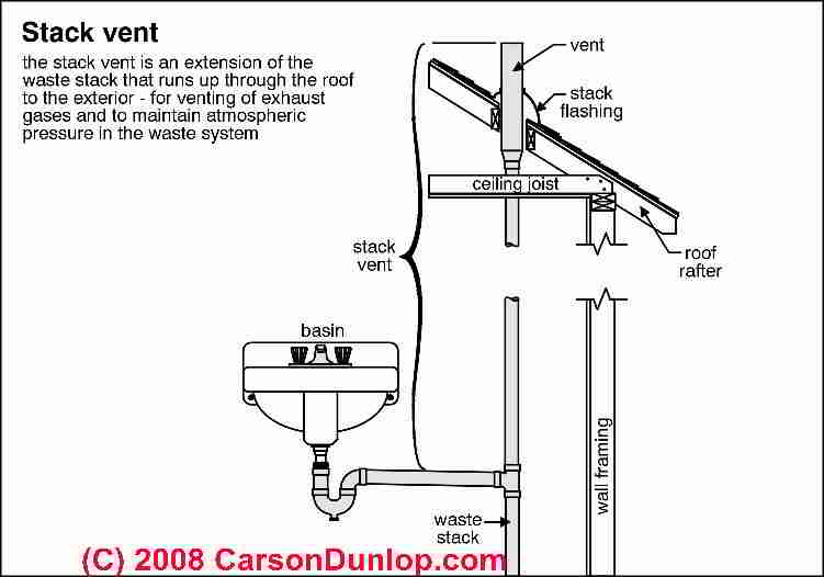 plumbing vents how to inspect the