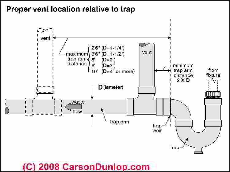 Image Result For How To Put Drain Tile In Wet Yard Areas