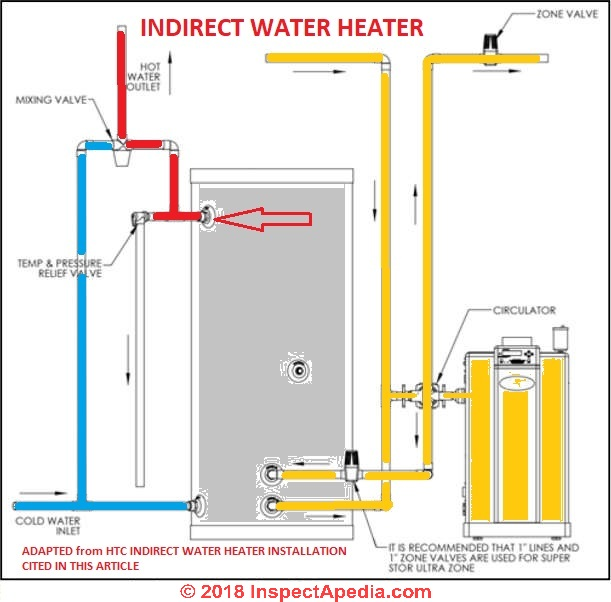 indirect water heater wiring diagram freedom mobility