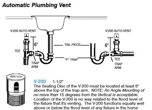 Island sink drain piping & venting