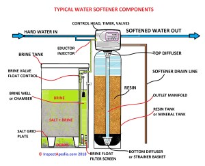 Water Softener Brine Tank Level Too High Salt tank level