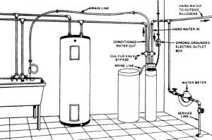 How to install & turn on a water softener; free water