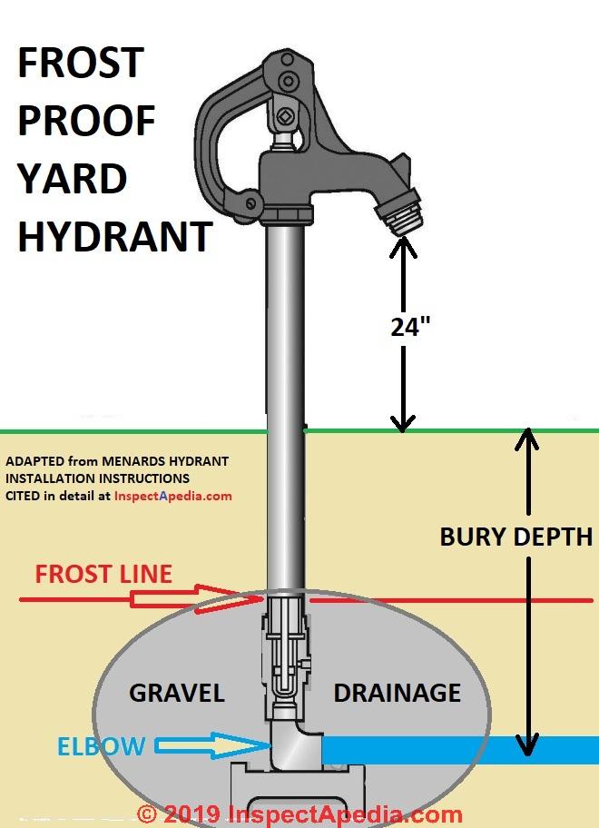 frost proof sillcock installation leak
