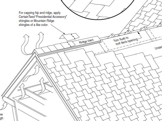 Ridge Hip Cap Shingles Installation Inspection Failure Diagnosis At Roof Ridges Hips