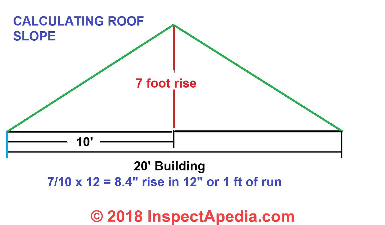 Roof Calculations Of Slope Rise Run Area