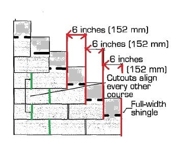 Asphalt Shingles Nailed In A Ladder Pattern Shingle Racking Defects