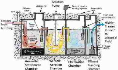 septic tank treatments uk