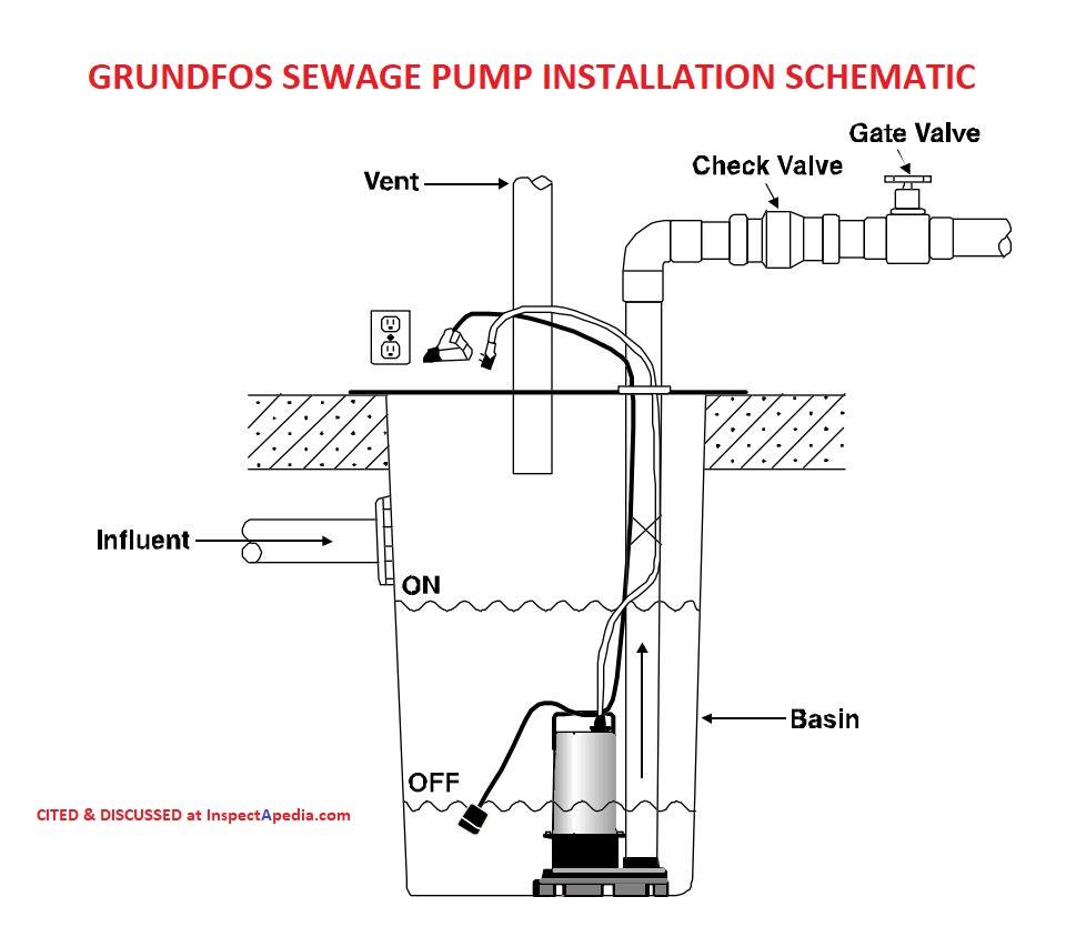 sewage grinder pumps sewage ejector